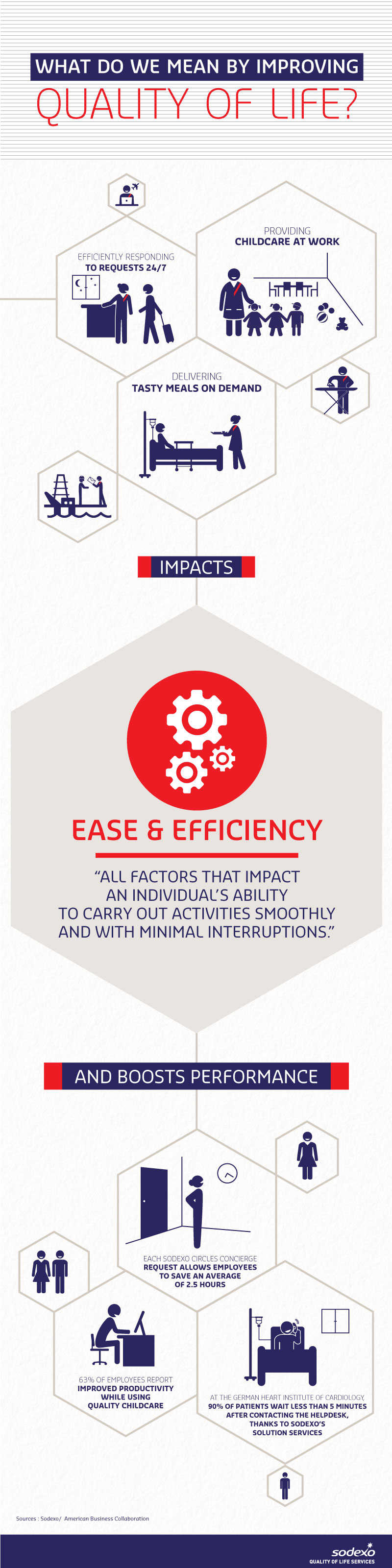 Quality of Life Dimension - Ease and efficiency (infographic)